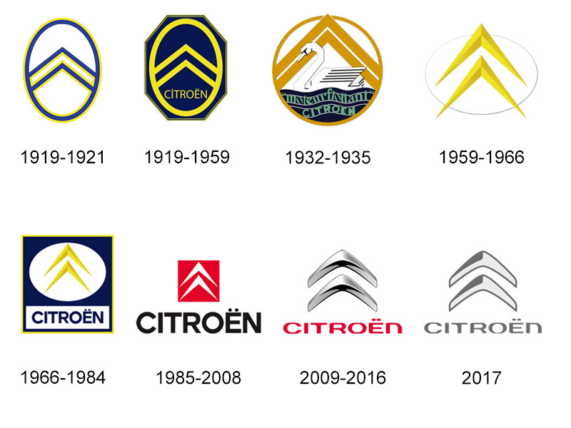 evolution-Citroen