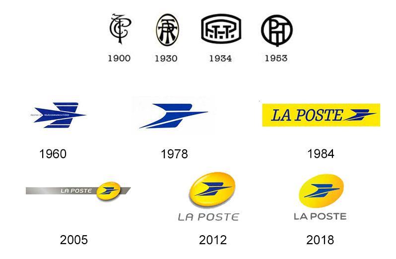 evolution-La-Poste